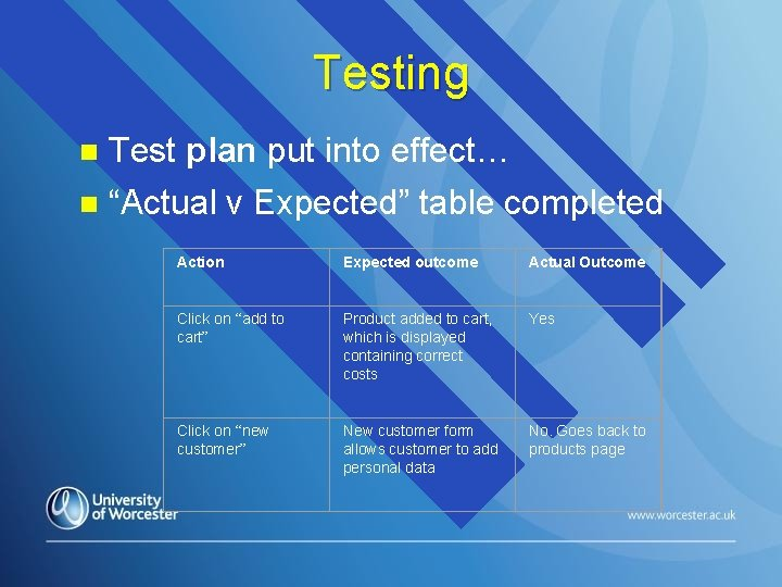 "Testing n Test plan put into effect… n ""Actual v Expected"" table completed Action"