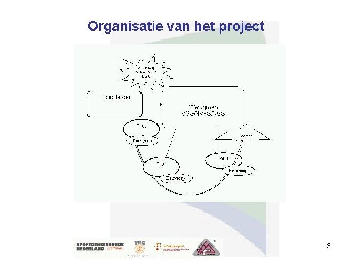 Organisatie van het project 3