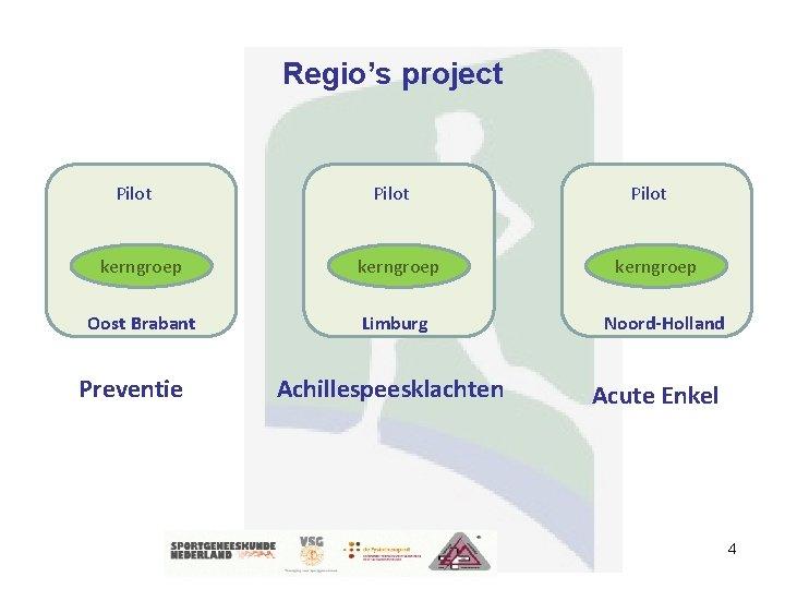 Regio's project Pilot kerngroep Oost Brabant Limburg Preventie Achillespeesklachten Pilot kerngroep Noord-Holland Acute Enkel