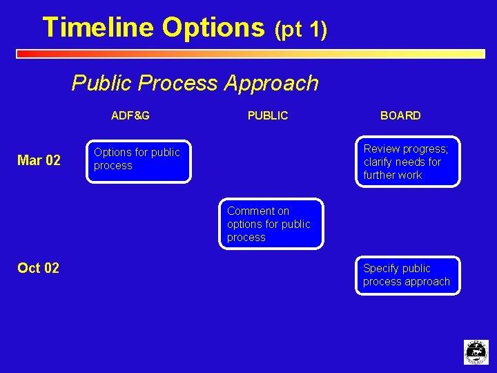 Timeline Options (pt 1) Public Process Approach ADF&G Mar 02 PUBLIC BOARD Review progress;