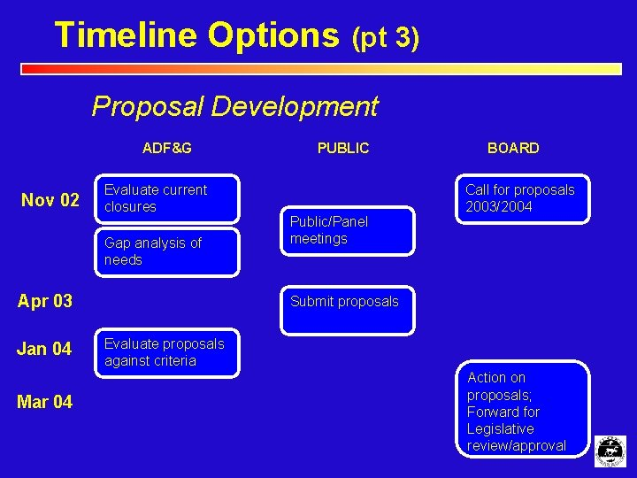 Timeline Options (pt 3) Proposal Development ADF&G Nov 02 Evaluate current closures Gap analysis