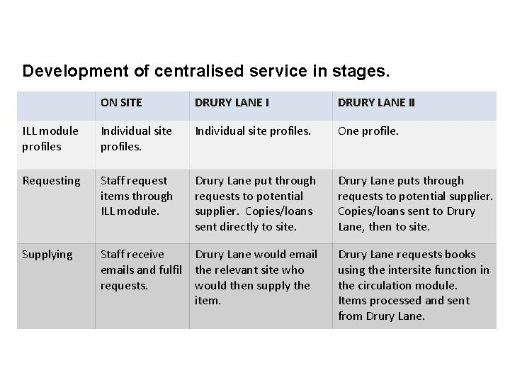 Development of centralised service in stages. ON SITE DRURY LANE II ILL module profiles