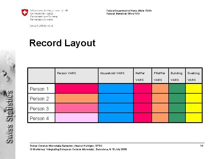 Federal Department of Home Affairs FDHA Federal Statistical Office FSO Record Layout Person VARS