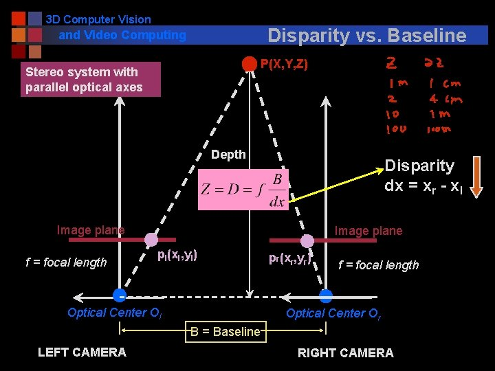 3 D Computer Vision Disparity vs. Baseline and Video Computing P(X, Y, Z) Stereo