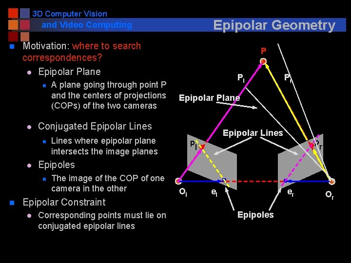 3 D Computer Vision Epipolar Geometry and Video Computing n Motivation: where to search