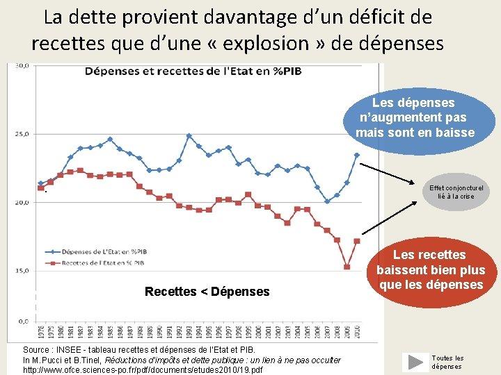 La dette provient davantage d'un déficit de recettes que d'une « explosion » de