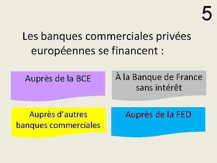 5 Les banques commerciales privées européennes se financent : Auprès de la BCE À