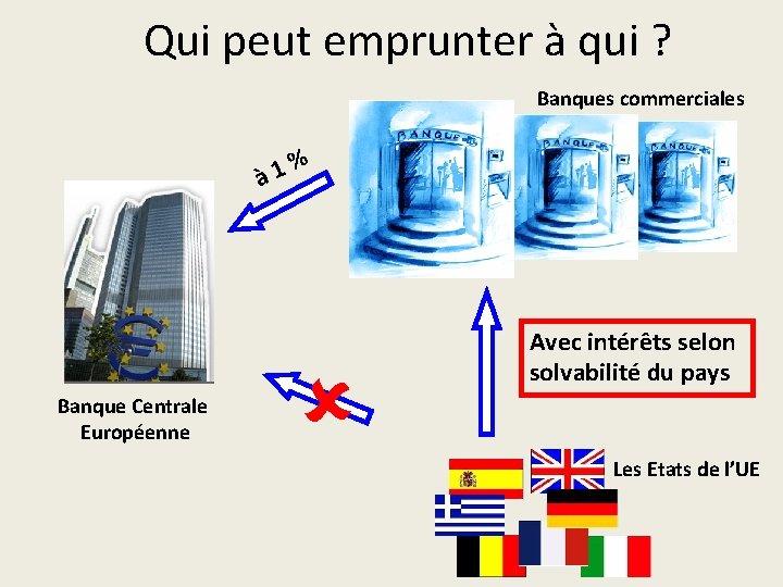 Qui peut emprunter à qui ? Banques commerciales % à 1 Banque Centrale Européenne