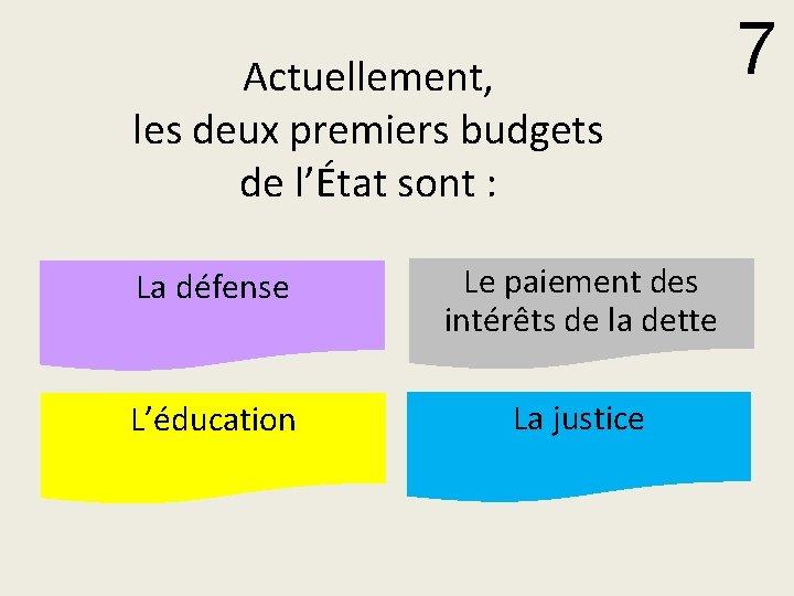 Actuellement, les deux premiers budgets de l'État sont : La défense Le paiement des