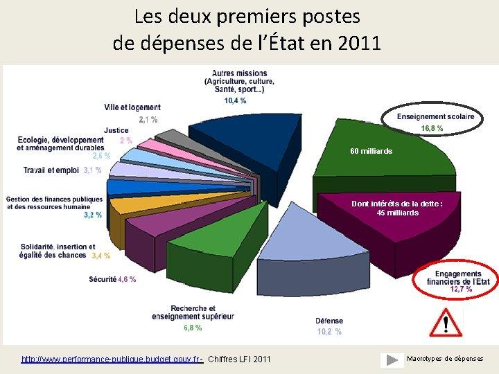 Les deux premiers postes de dépenses de l'État en 2011 60 milliards Dont intérêts