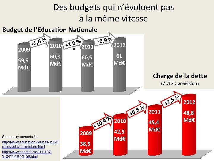Des budgets qui n'évoluent pas à la même vitesse Budget de l'Education Nationale 2009