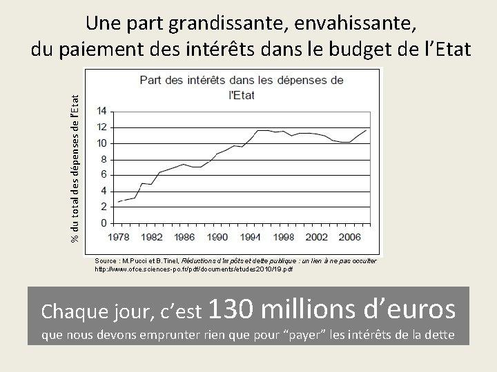 % du total des dépenses de l'Etat Une part grandissante, envahissante, du paiement des