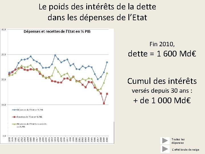 Le poids des intérêts de la dette dans les dépenses de l'Etat Fin 2010,