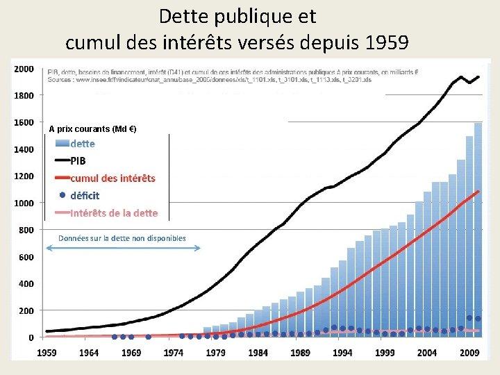 Dette publique et cumul des intérêts versés depuis 1959 A prix courants (Md €)