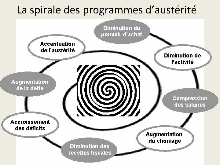 La spirale des programmes d'austérité Diminution du pouvoir d'achat Accentuation de l'austérité Diminution de