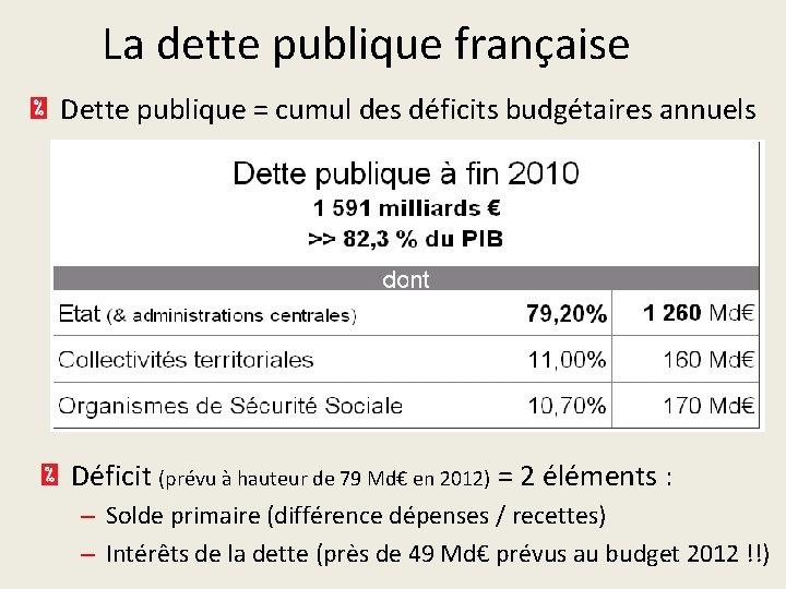 La dette publique française Dette publique = cumul des déficits budgétaires annuels Déficit (prévu