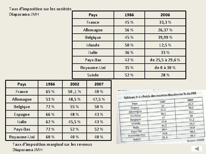Taux d'imposition sur les sociétés Diaporama JMH Pays 1986 2006 France 45 % 33,