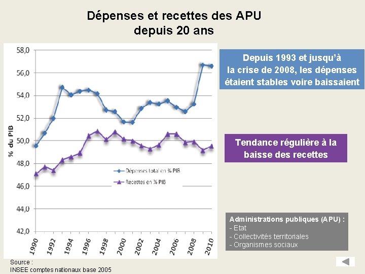 Dépenses et recettes des APU depuis 20 ans Depuis 1993 et jusqu'à la crise