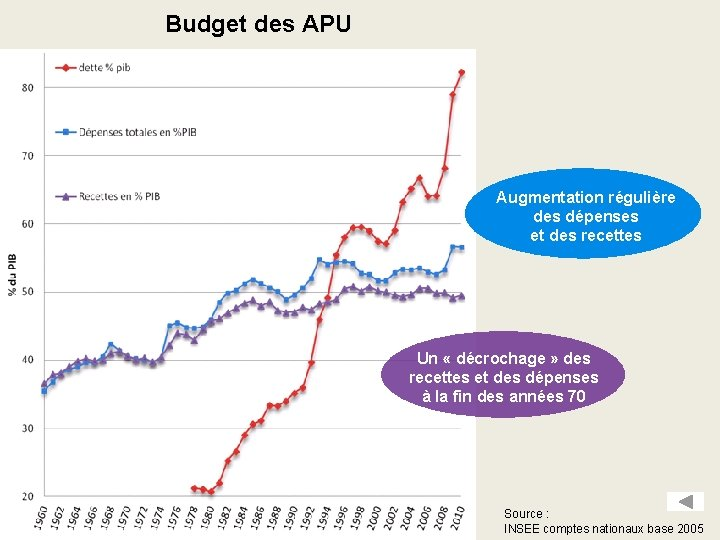 Budget des APU Augmentation régulière des dépenses et des recettes Un « décrochage »