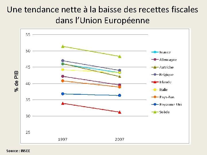 % de PIB Une tendance nette à la baisse des recettes fiscales dans l'Union