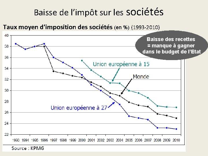Baisse de l'impôt sur les sociétés Taux moyen d'imposition des sociétés (en %) (1993‐