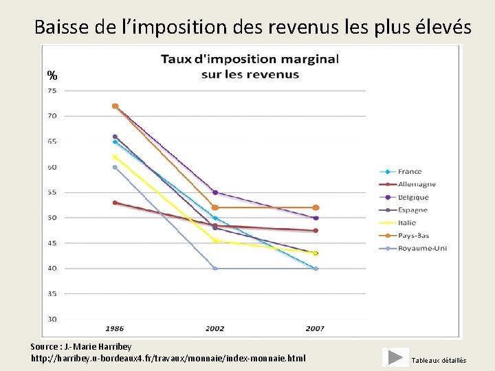 Baisse de l'imposition des revenus les plus élevés % Source : J. ‐Marie Harribey