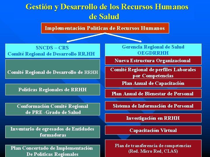 Gestión y Desarrollo de los Recursos Humanos de Salud Implementación Políticas de Recursos Humanos