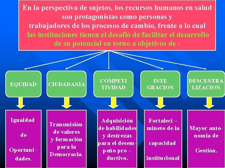 En la perspectiva de sujetos, los recursos humanos en salud son protagonistas como personas
