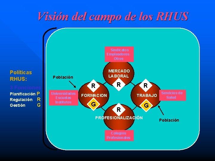 Visión del campo de los RHUS Sindicatos Empleadores Otros Políticas RHUS: Población R R