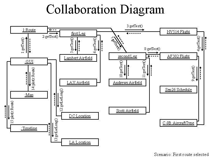 Collaboration Diagram 3: get. Text() Andrews: Airfield 13: get. Lat. Long() AF 302: Flight