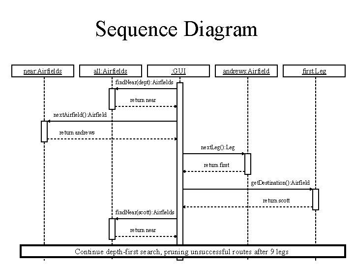 Sequence Diagram near: Airfields all: Airfields : GUI andrews: Airfield first: Leg find. Near(dept):