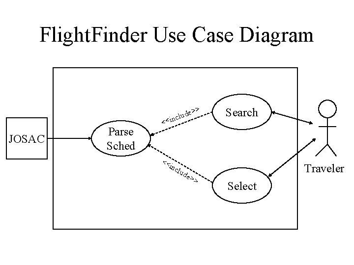 Flight. Finder Use Case Diagram JOSAC Parse Sched e>> d u l nc <<i
