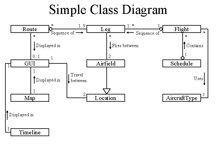 Simple Class Diagram Route * * 1. . 9 Sequence of * Displayed in
