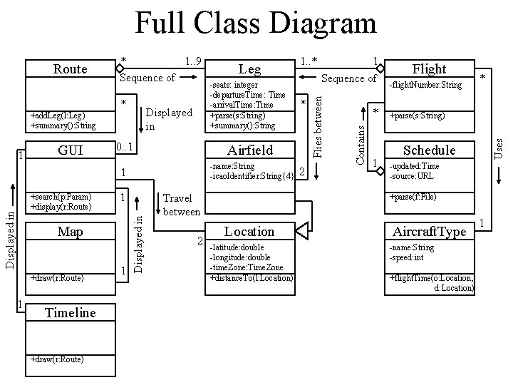 Full Class Diagram Displayed in +add. Leg(l: Leg) +summary(): String GUI Displayed in +search(p:
