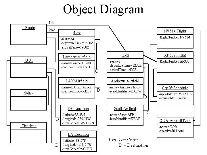 Object Diagram 1 st 1: Route 2 nd NV 514: Flight : Leg -flight.