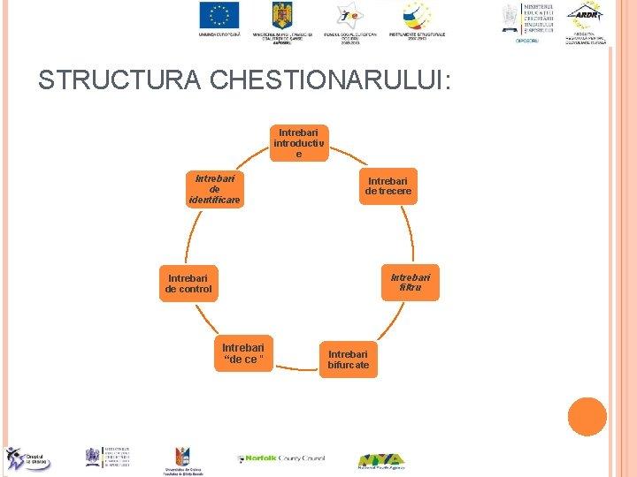 STRUCTURA CHESTIONARULUI: Intrebari introductiv e Intrebari de identificare Intrebari de trecere Intrebari filtru Intrebari
