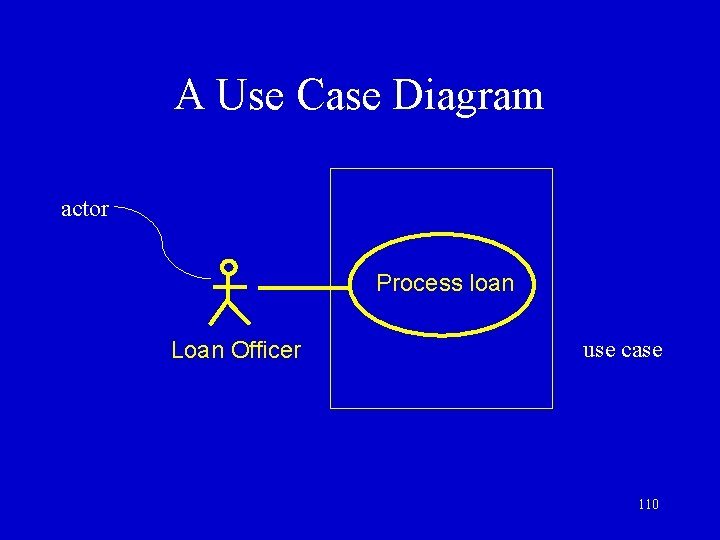 A Use Case Diagram actor Process loan Loan Officer use case 110