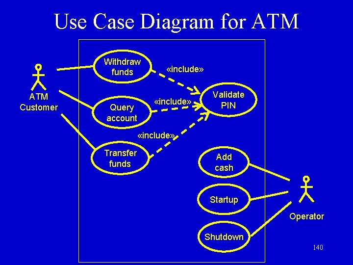 Use Case Diagram for ATM Withdraw funds ATM Customer Query account «include» Validate PIN