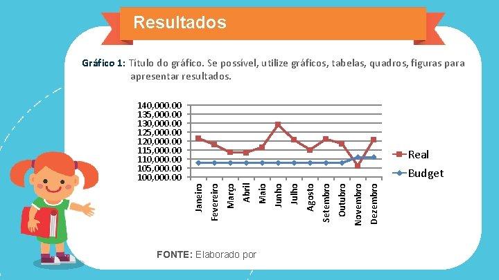 Resultados Gráfico 1: Título do gráfico. Se possível, utilize gráficos, tabelas, quadros, figuras para