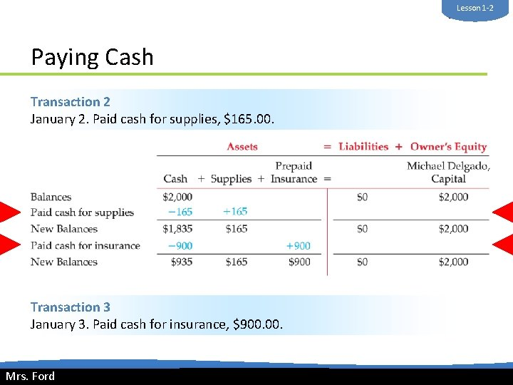 Lesson 1 -2 Mrs. Ford Paying Cash Transaction 2 January 2. Paid cash for