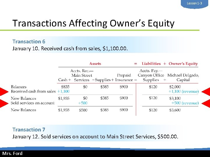 Lesson 1 -3 Mrs. Ford Transactions Affecting Owner's Equity Transaction 6 January 10. Received