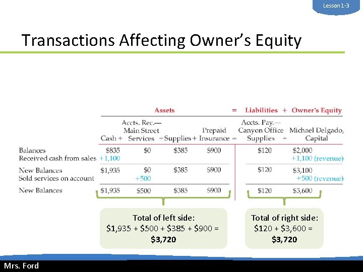 Lesson 1 -3 Mrs. Ford Transactions Affecting Owner's Equity Total of left side: $1,