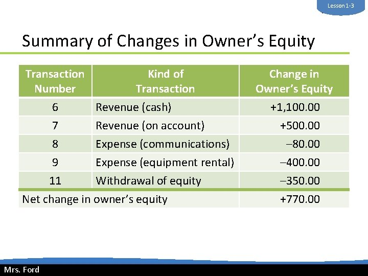 Lesson 1 -3 Mrs. Ford Summary of Changes in Owner's Equity Transaction Number 6