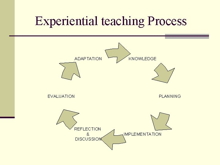 Experiential teaching Process ADAPTATION EVALUATION REFLECTION & DISCUSSION KNOWLEDGE PLANNING IMPLEMENTATION