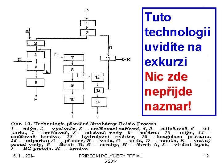 Tuto technologii uvidíte na exkurzi Nic zde nepřijde nazmar! 5. 11. 2014 PŘÍRODNÍ POLYMERY
