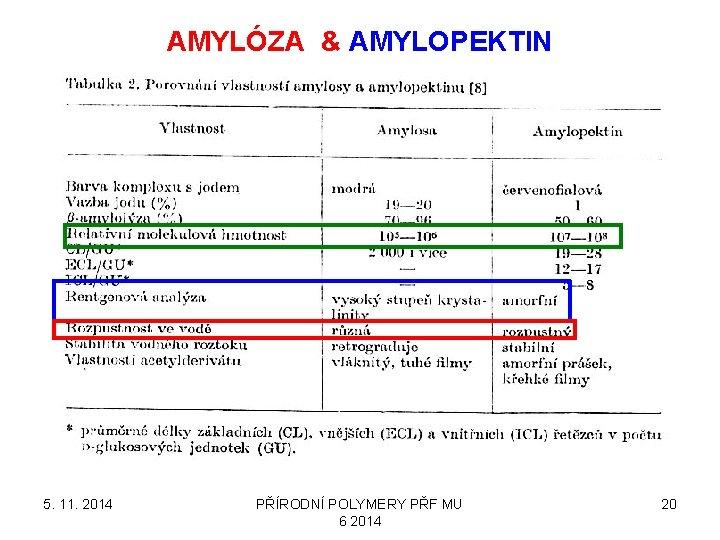 AMYLÓZA & AMYLOPEKTIN 5. 11. 2014 PŘÍRODNÍ POLYMERY PŘF MU 6 2014 20