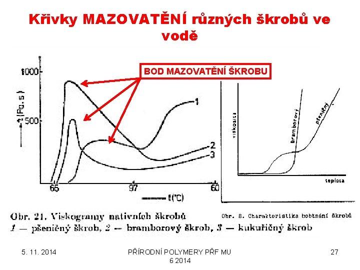 Křivky MAZOVATĚNÍ různých škrobů ve vodě BOD MAZOVATĚNÍ ŠKROBU 5. 11. 2014 PŘÍRODNÍ POLYMERY
