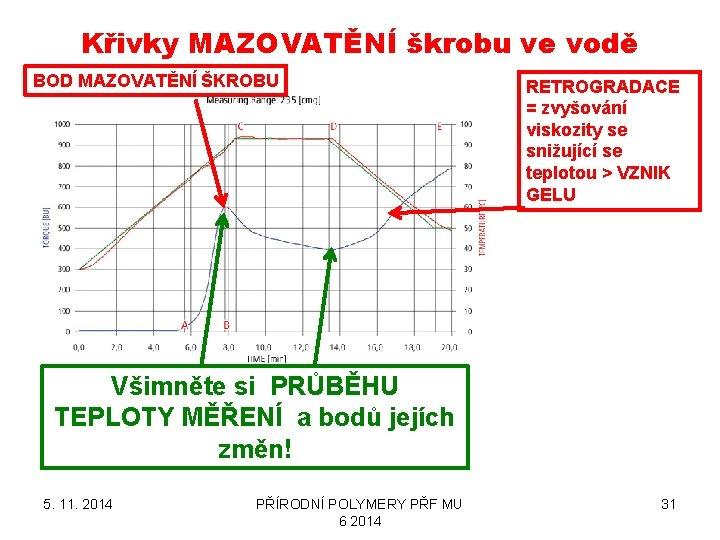 Křivky MAZOVATĚNÍ škrobu ve vodě BOD MAZOVATĚNÍ ŠKROBU RETROGRADACE = zvyšování viskozity se snižující