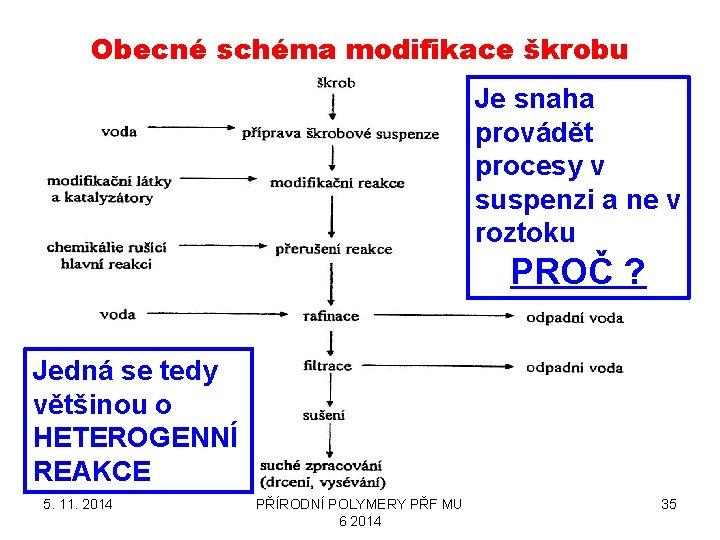 Obecné schéma modifikace škrobu Je snaha provádět procesy v suspenzi a ne v roztoku