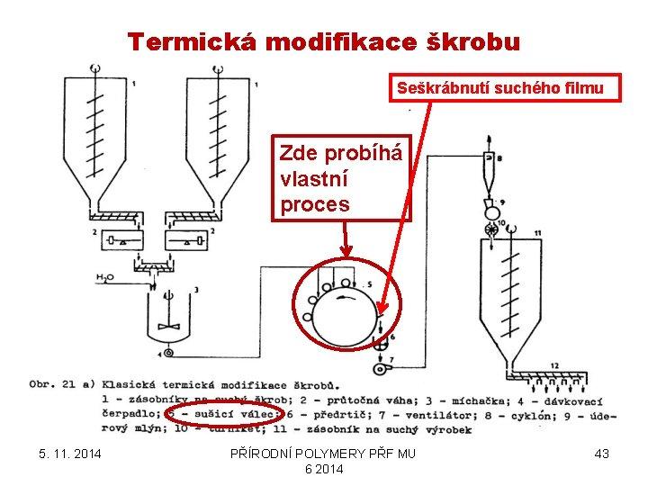 Termická modifikace škrobu Seškrábnutí suchého filmu Zde probíhá vlastní proces 5. 11. 2014 PŘÍRODNÍ